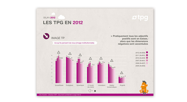 Application Flash intéractive TPG